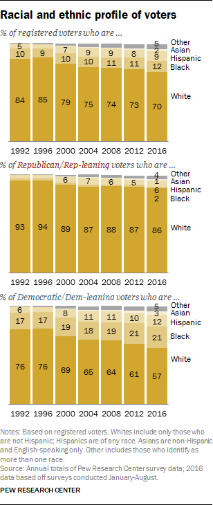 The changing composition of the U S  political parties | Pew