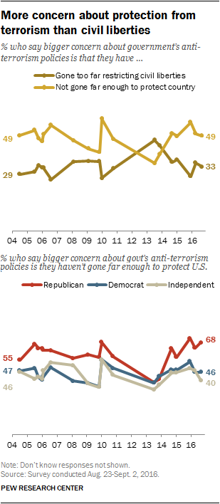 The state of privacy in America | Pew Research Center