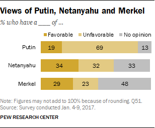 Views of Putin, Netanyahu and Merkel