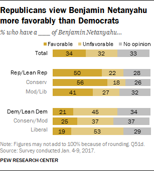 Republicans view Benjamin Netanyahu more favorably than Democrats