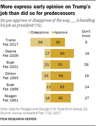 Pew: Trump's Disapproval Rating Far Outweighs His Approval Rating