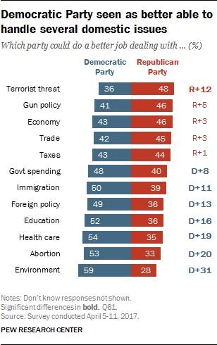 republican vs democrat beliefs