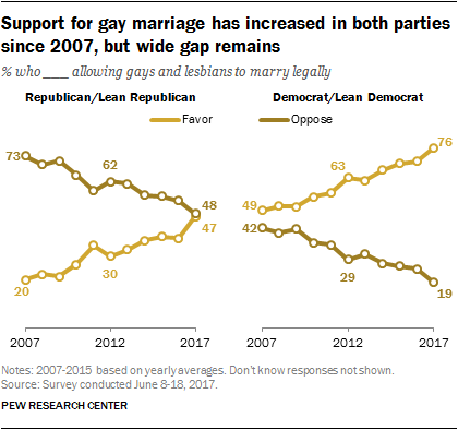 Favoring of same sex marriages