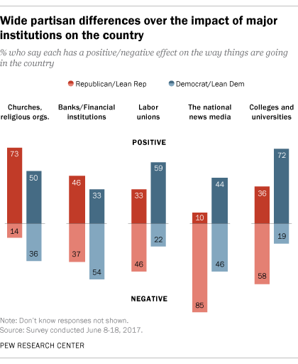 Wide partisan differences over the impact of major institutions on the country