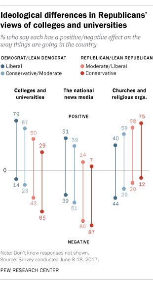 Ideological differences in Republican's views of colleges and universities