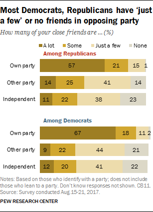 Most Democrats, Republicans have 'just a few' or no friends in opposing party