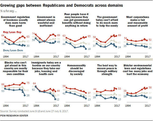 Growing gaps between Republicans and Democrats across domains