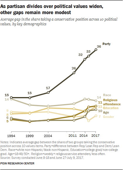 In Difficult And Divided Time New >> Americans Growing Partisan Divide 8 Key Findings Pew Research Center
