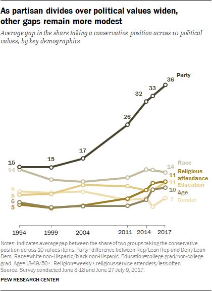 Unbiased statistics on homosexuality in america