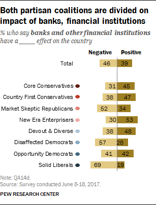 Both partisan coalitions are divided on impact of banks, financial institutions