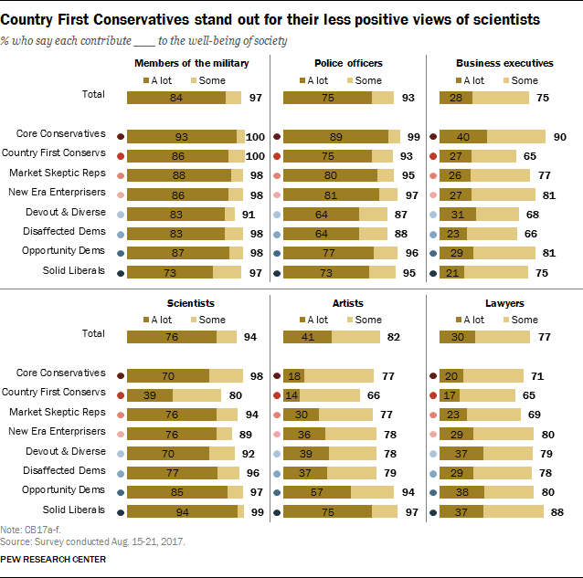 Country First Conservatives stand out for their less positive views of scientists