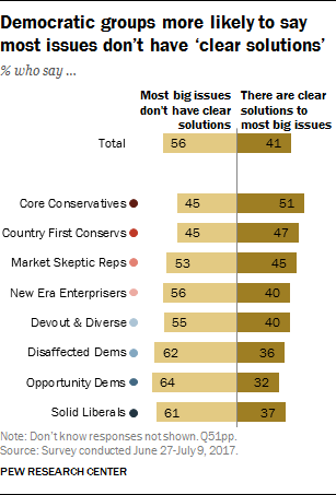 Democratic groups more likely to say most issues don't have 'clear solutions'