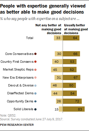 People with expertise generally viewed as better able to make good decisions