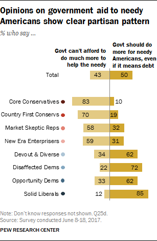 Opinions on government aid to needy Americans show clear partisan pattern