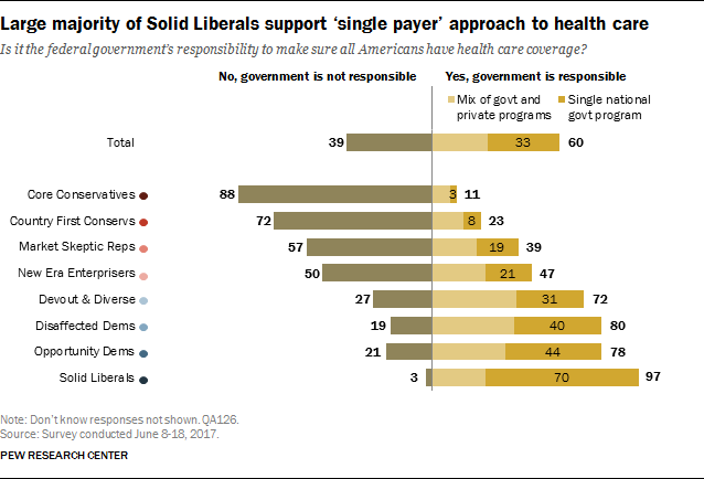 Large majority of Solid Liberals support 'single payer' approach to health care