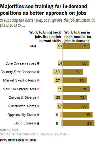 Majorities see training for in-demand positions as better approach on jobs