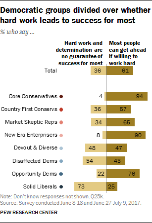 Democratic groups divided over whether hard work leads to success for most