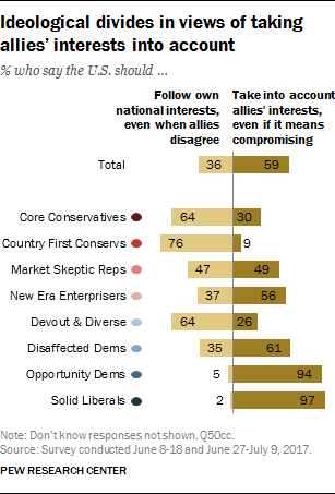 Ideological divides in views of taking allies' interests into account