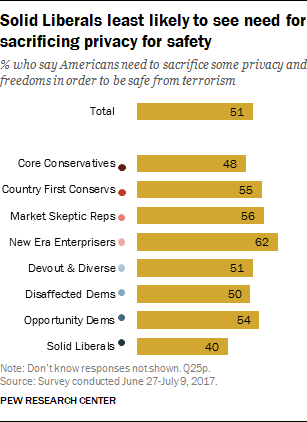 Solid Liberals least likely to see need for sacrificing privacy for safety