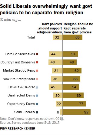 Solid Liberals overwhelmingly want govt policies to be separate from religion