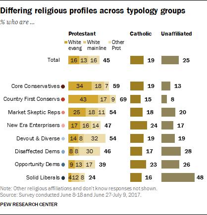 Differing religious profiles across typology groups