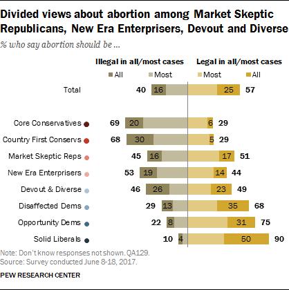 Divided views about abortion among Market Skeptic Republicans, New Era Enterprisers, Devout and Diverse