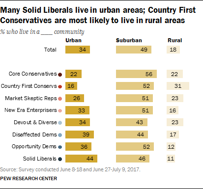 Many Solid Liberals live in urban areas; Country First Conservatives are most likely to live in rural areas