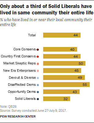 Only about a third of Solid Liberals have lived in same community their entire life