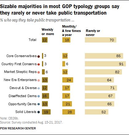 Sizeable majorities in most GOP typology groups say they rarely or never take public transportation