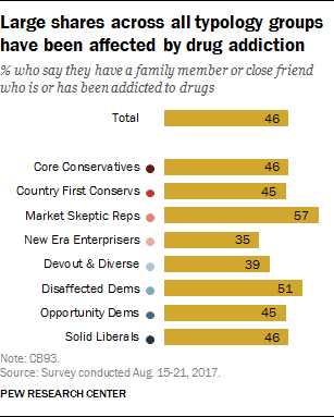 Large shares across all typology groups have been affected by drug addiction