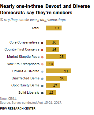 Nearly one-in-three Devout and Diverse Democrats say they're smokers