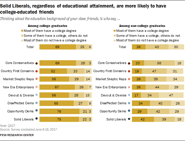 Solid Liberals, regardless of educational attainment, are more likely to have college-educated friends