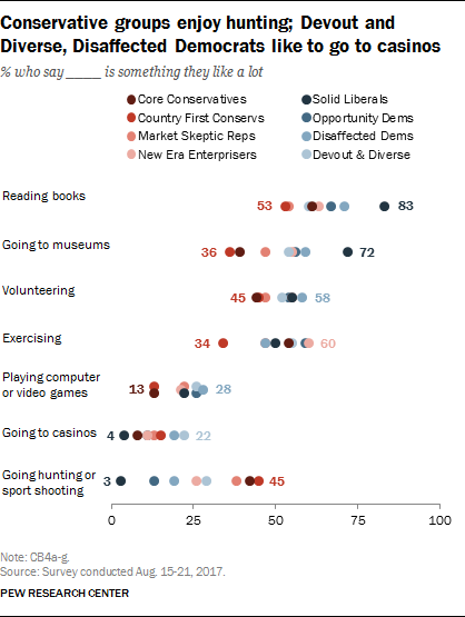 Conservative groups enjoy hunting; Devout and Diverse, Disaffected Democrats like to go to casinos