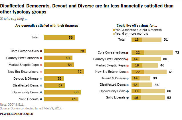 Disaffected Democrats, Devout and Diverse are far less financially satisfied than other typology groups