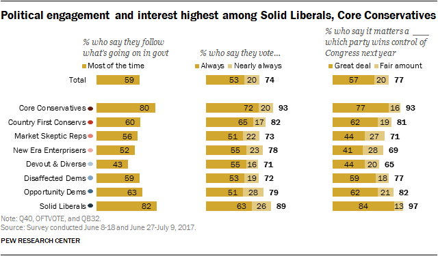 Political engagement and interest highest among Solid Liberals, Core Conservatives