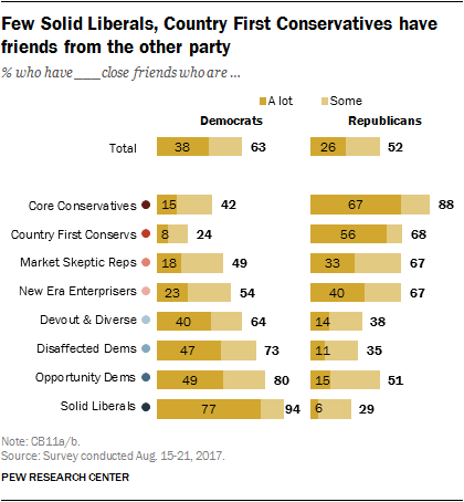 Few Solid Liberals, Country First Conservatives have friends from the other party