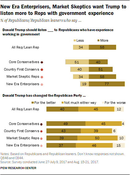New Era Enterprisers, Market Skeptics want Trump to listen more to Reps with government experience