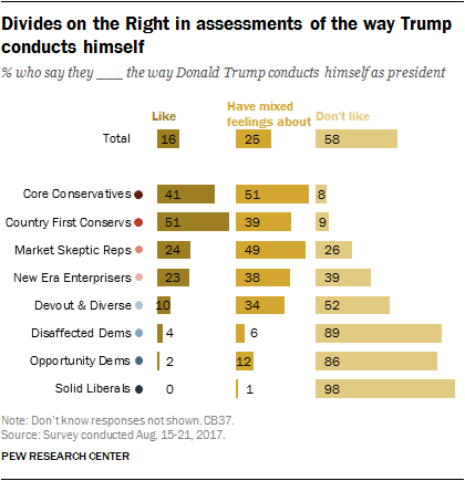 Divides on the Right in assessments of the way Trump conducts himself