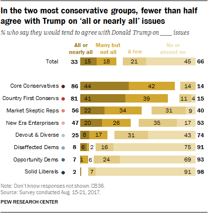 In the two most conservative groups, fewer than half agree with Trump on 'all or nearly all' issues