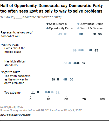 Half of Opportunity Democrats say Democratic Party too often sees govt as only way to solve problems
