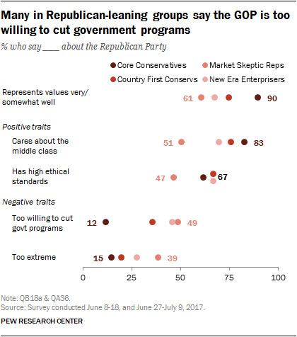 Many in Republican-leaning groups say the GOP is too willing to cut government programs