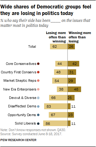Wide shares of Democratic groups feel they are losing in politics today