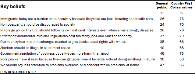 Key beliefs, Country First Conservatives