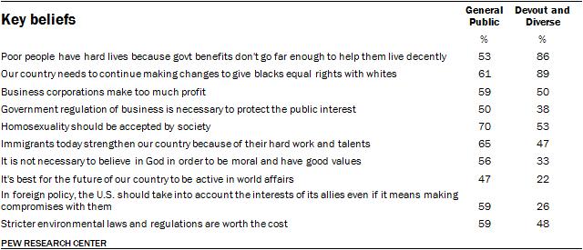 Key beliefs, Devout and Diverse