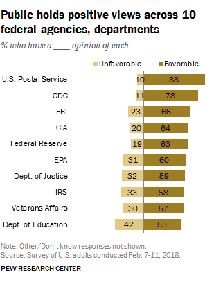 Public holds positive views across 10 federal agencies, departments