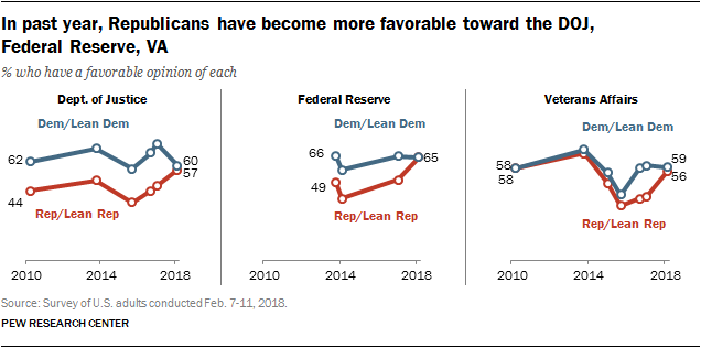 In past year, Republicans have become more favorable toward the DOJ, Federal Reserve, VA