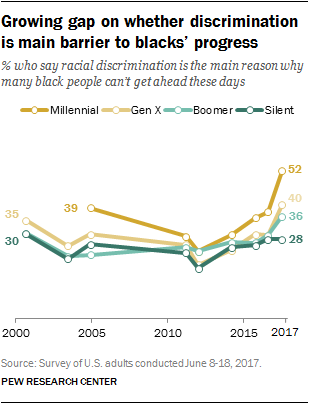 Growing gap on whether discrimination is main barrier to blacks' progress