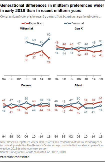 Generational differences in midterm preferences wider in early 2018 than in recent midterm years