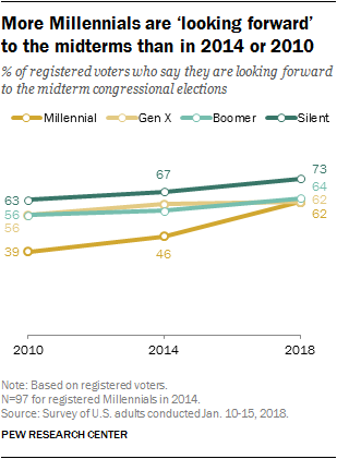 More Millennials are 'looking forward' to the midterms than in 2014 or 2010