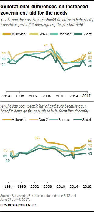 Generational differences on increased government aid for the needy